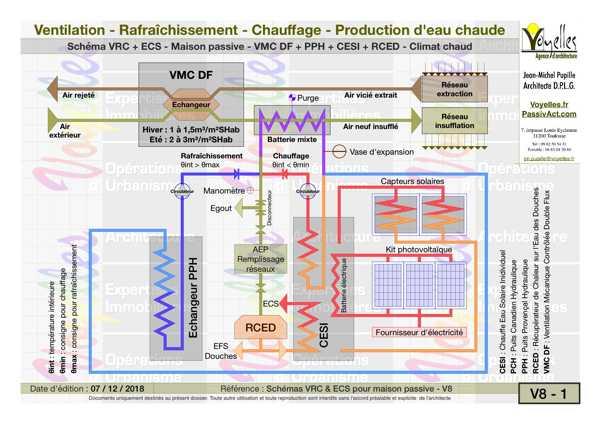 Kit-Infinergie, schéma pour climat chaud